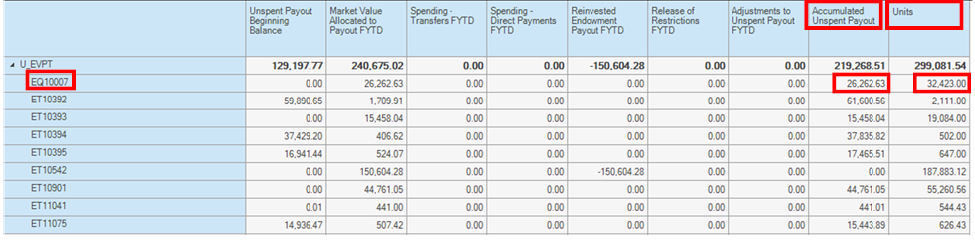 Screenshot showing data to be calculated for payout for remainder of fiscal year