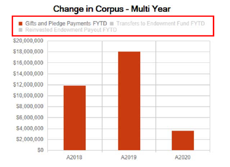 Change in Corpus - multi year screenshot with options deselected
